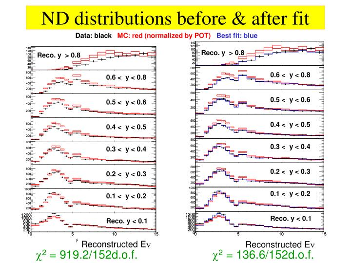 ND distributions before & after fit