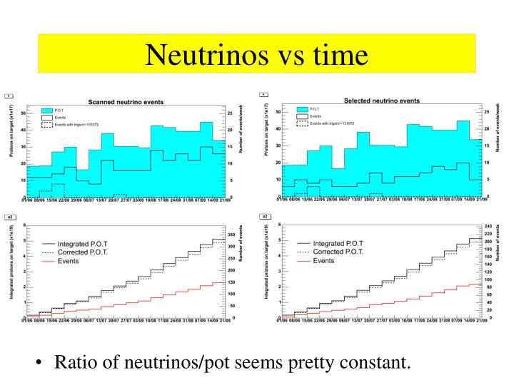 Neutrinos vs time