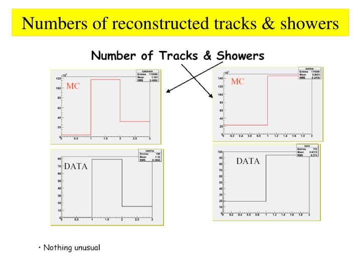 Numbers of reconstructed tracks & showers