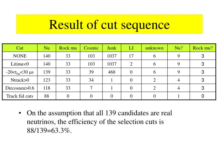 Result of cut sequence