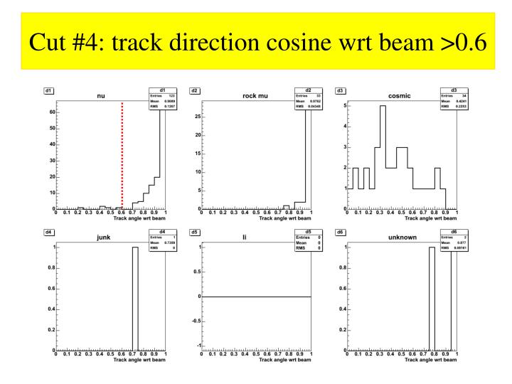 Cut #4: track direction cosine wrt beam >0.6