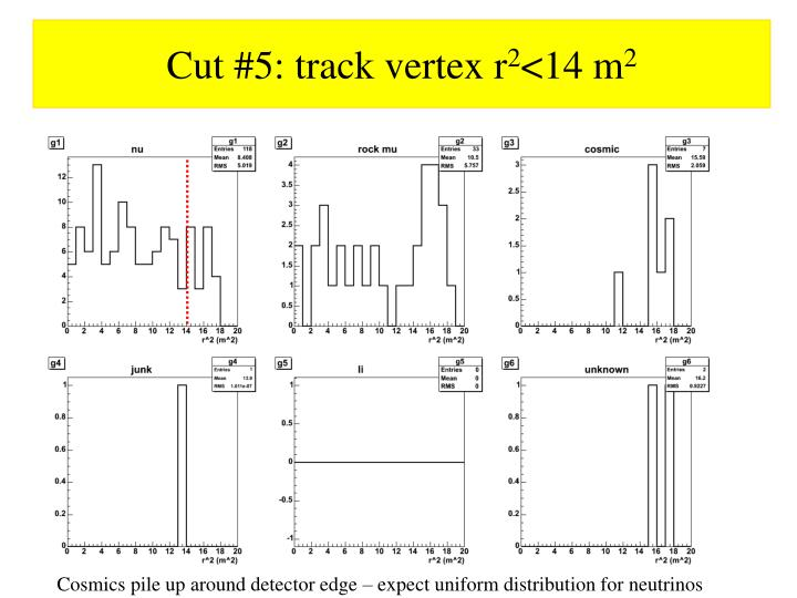 Cut #5: track vertex r