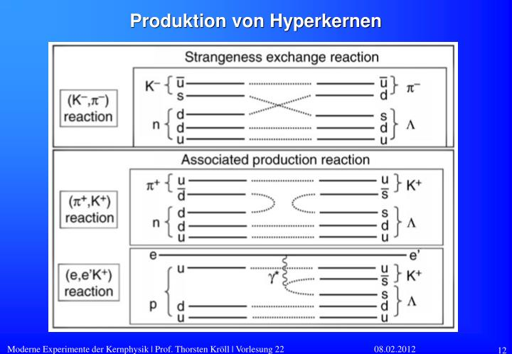 Produktion von Hyperkernen