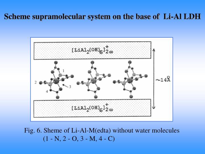Scheme supramolecular system on the base of  Li-Al LDH
