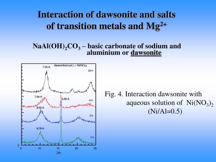 Interaction of dawsonite and salts