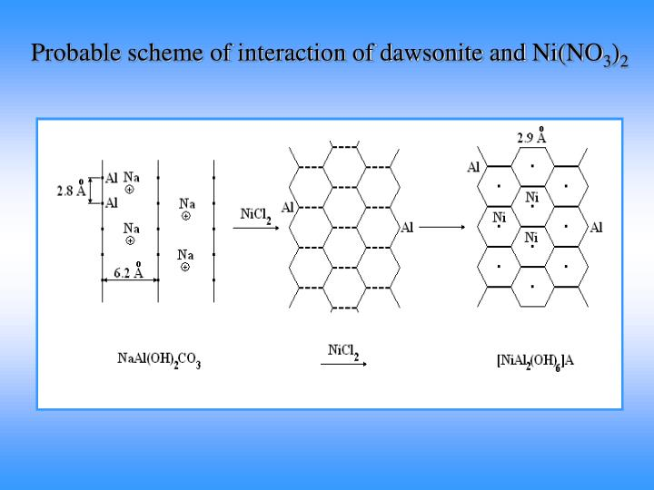 Probable scheme of interaction of dawsonite and Ni(NO