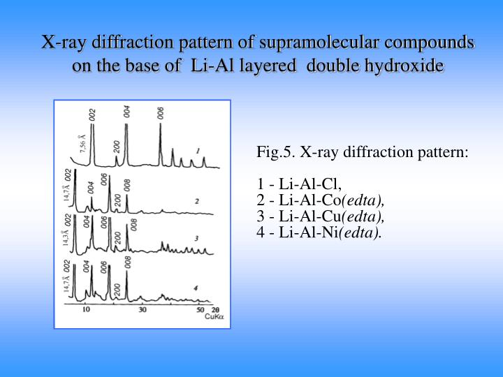 X-ray diffraction pattern of supramolecular compounds