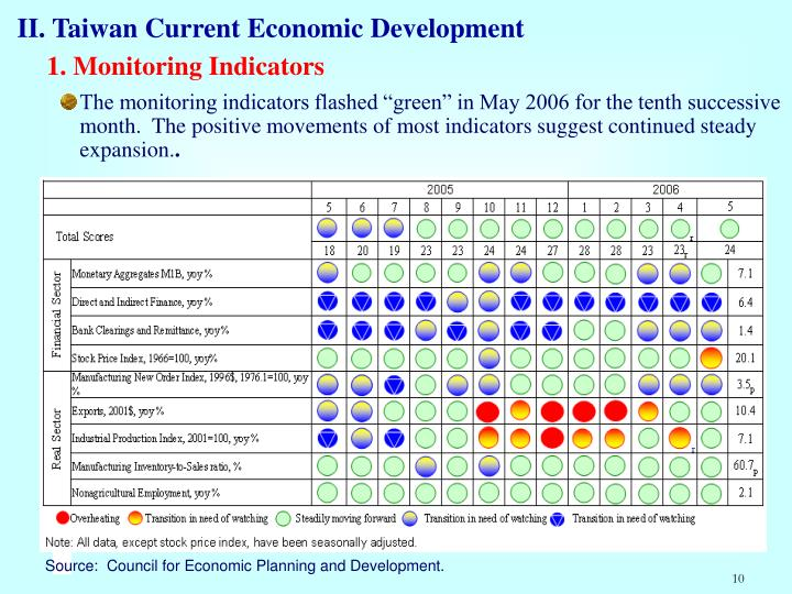 II. Taiwan Current Economic Development