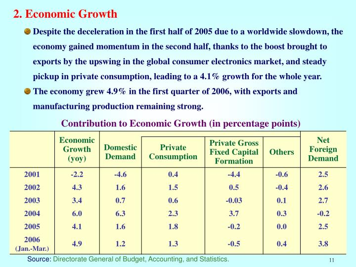 2. Economic Growth