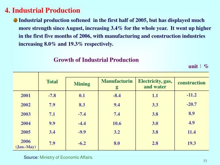 4. Industrial Production