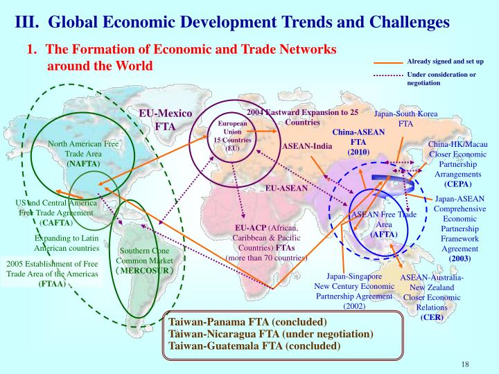 III.  Global Economic Development Trends and Challenges