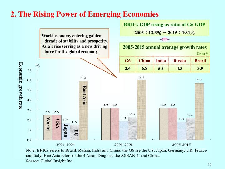 2. The Rising Power of Emerging Economies
