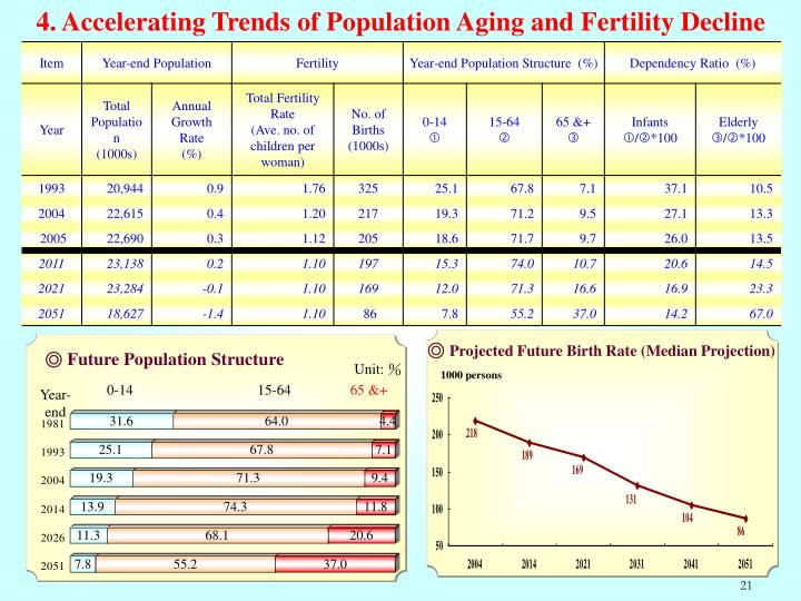 4. Accelerating Trends of Population Aging and Fertility Decline