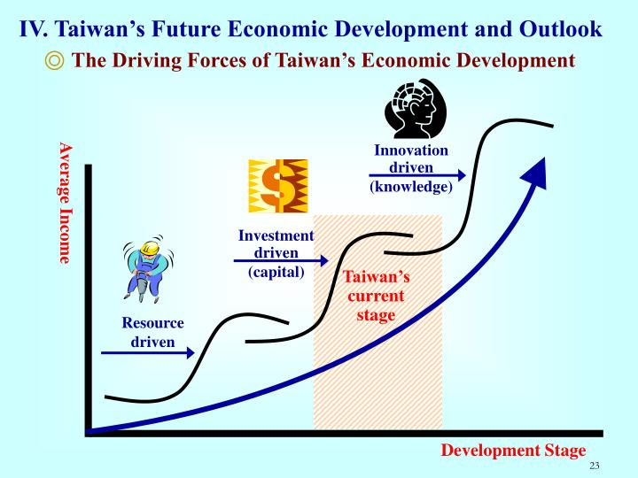 IV. Taiwan's Future Economic Development and Outlook