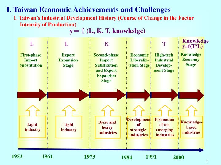 I. Taiwan Economic Achievements and Challenges
