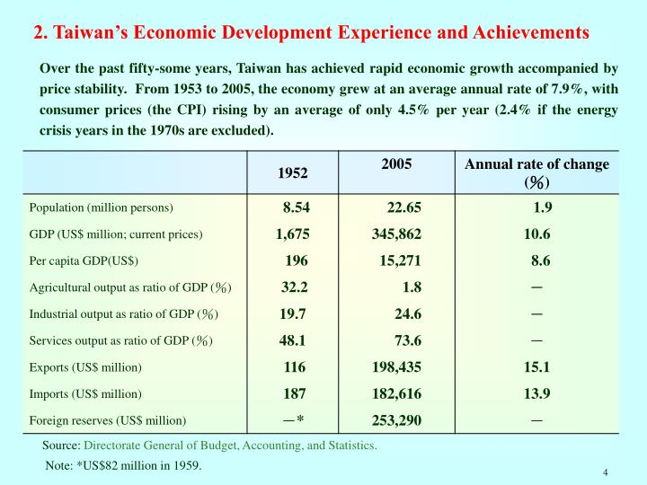 2. Taiwan's Economic Development Experience and Achievements