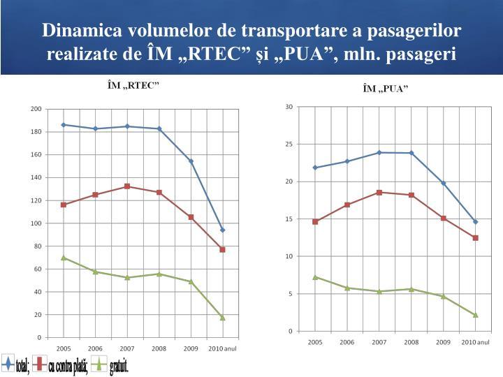"""Dinamica volumelor de transportare a pasagerilor realizate de ÎM """"RTEC"""" și """"PUA"""", mln. pasageri"""