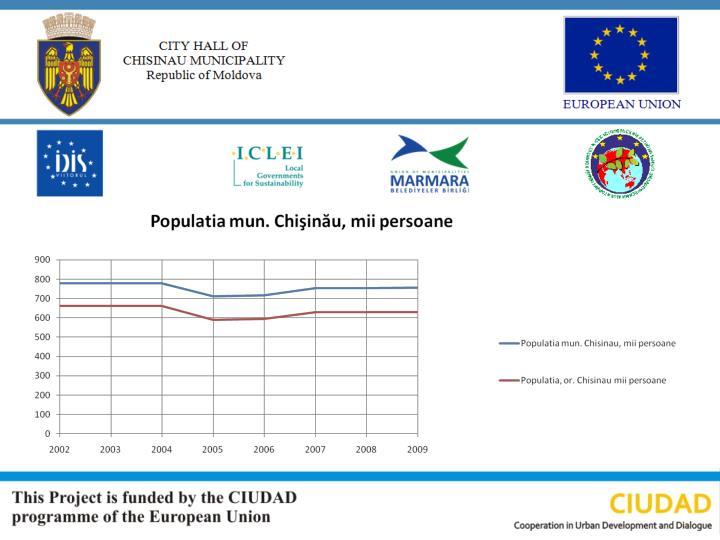 Populația municipiului Chișinău