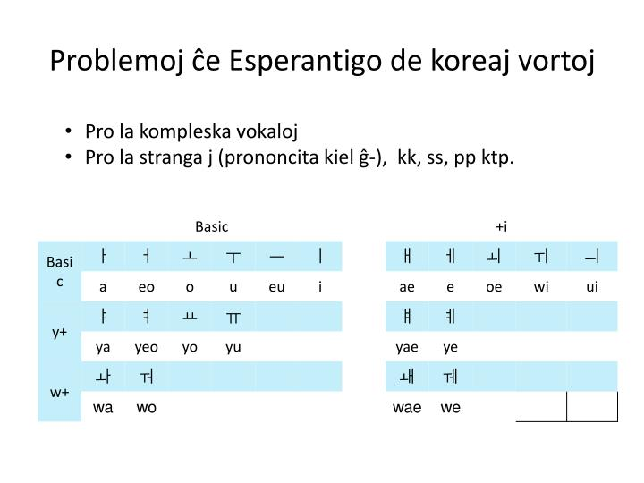 Problemoj ĉe Esperantigo de koreaj vortoj