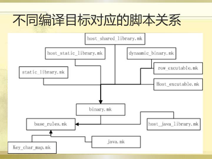 不同编译目标对应的脚本关系