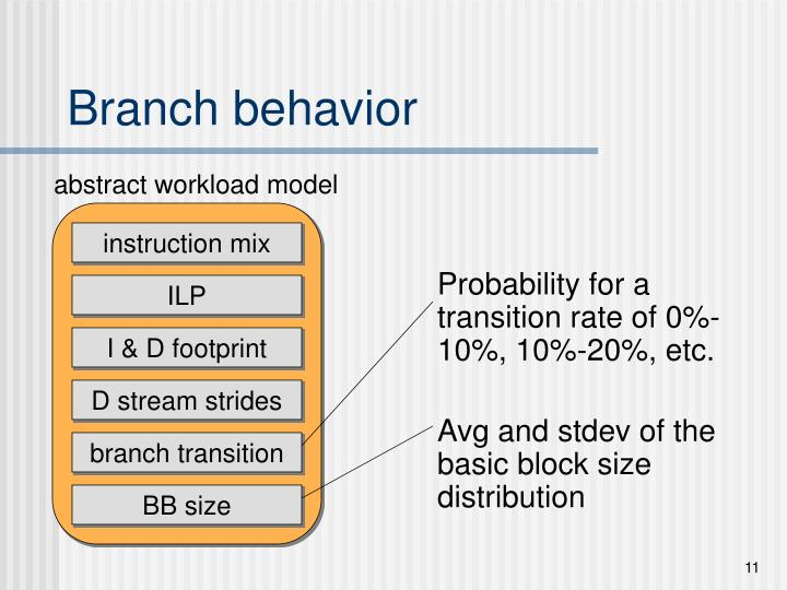 Branch behavior