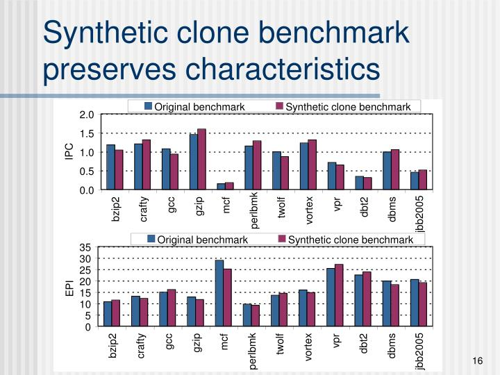 Synthetic clone benchmark preserves characteristics