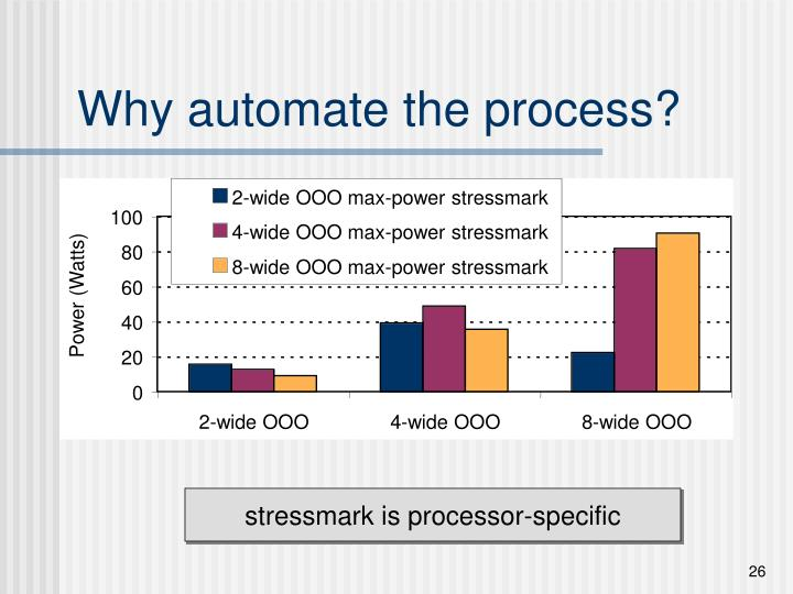 Why automate the process?