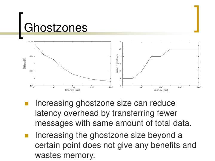 Ghostzones