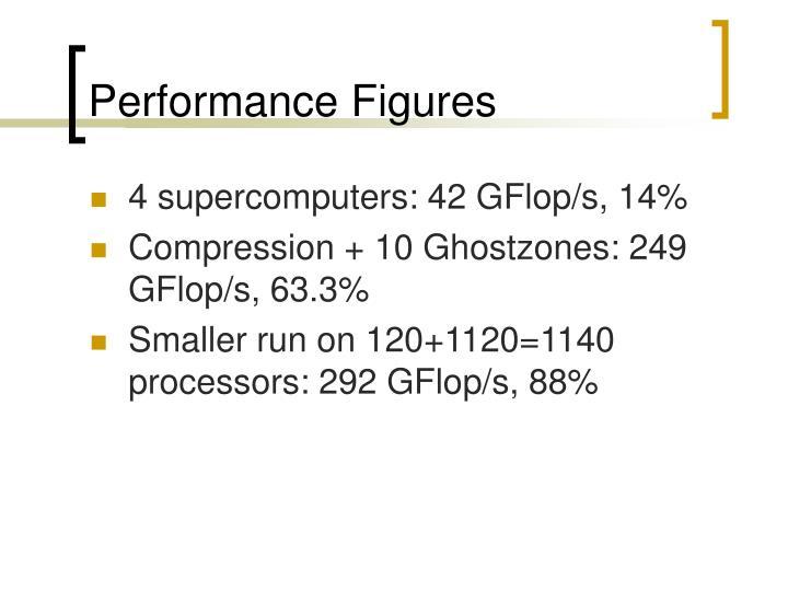 Performance Figures