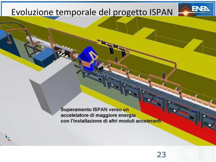 Evoluzione temporale del progetto ISPAN