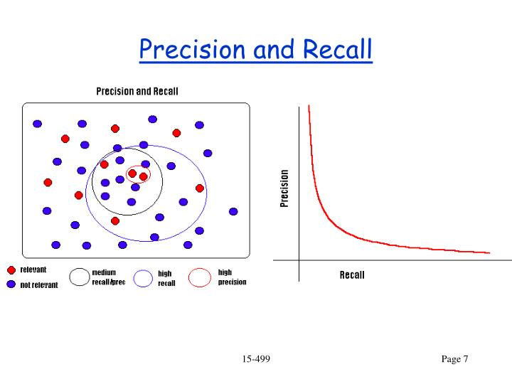 Precision and Recall