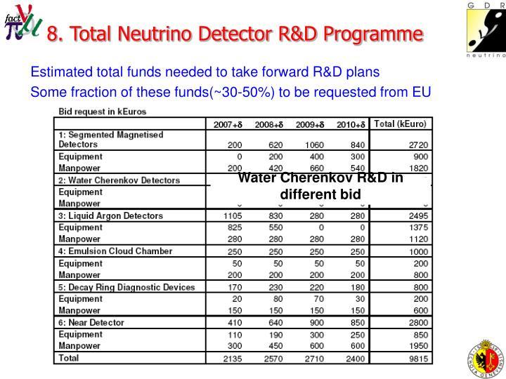 8. Total Neutrino Detector R&D Programme