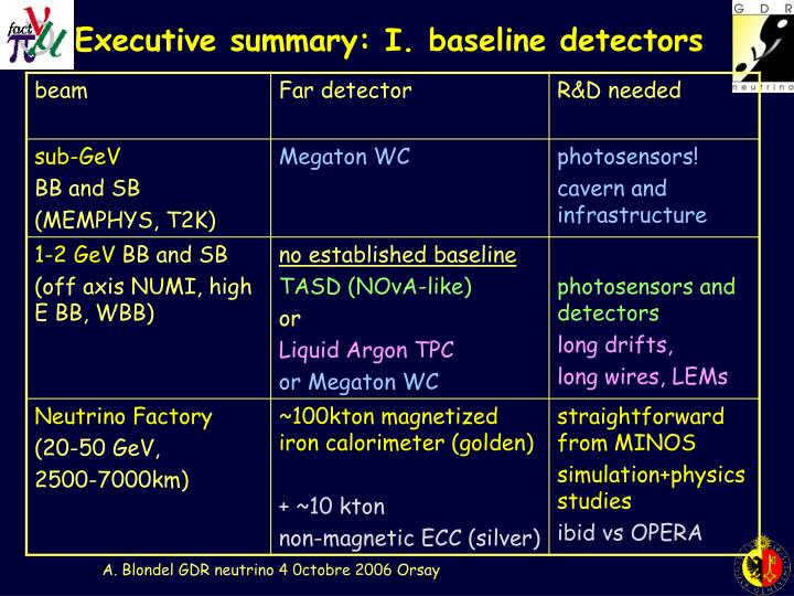 Executive summary: I. baseline detectors