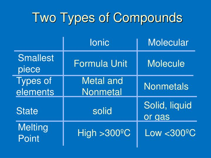 Two Types of Compounds