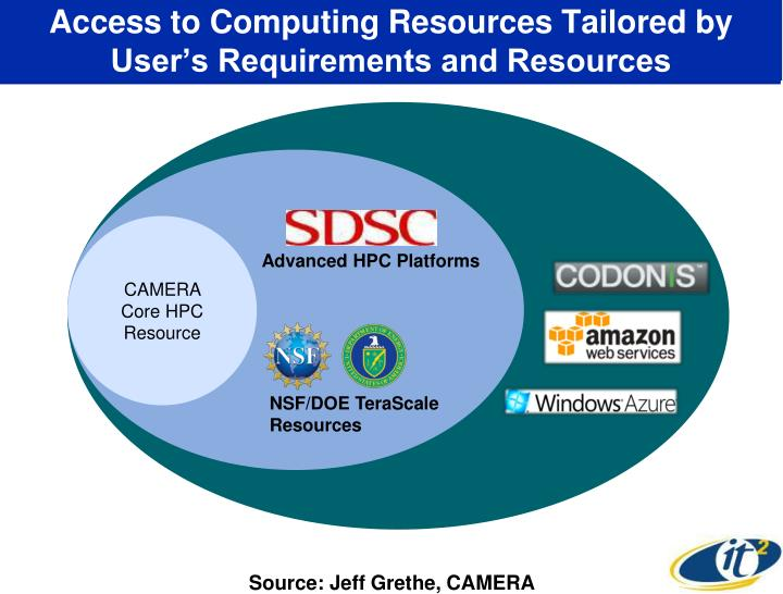Access to Computing Resources Tailored by User's Requirements and Resources