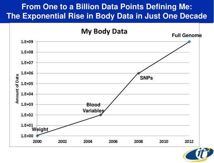 From One to a Billion Data Points Defining Me: