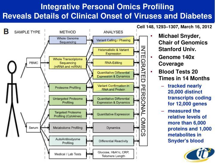 Integrative Personal Omics Profiling