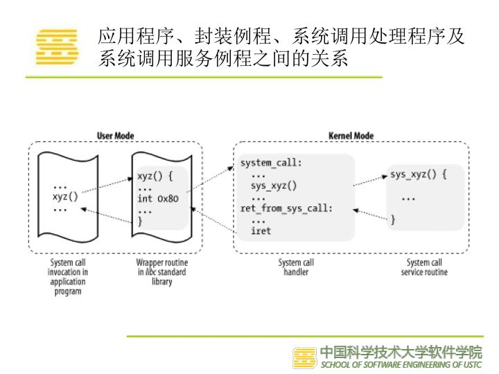 应用程序、封装例程、系统调用处理程序及系统调用服务例程之间的关系