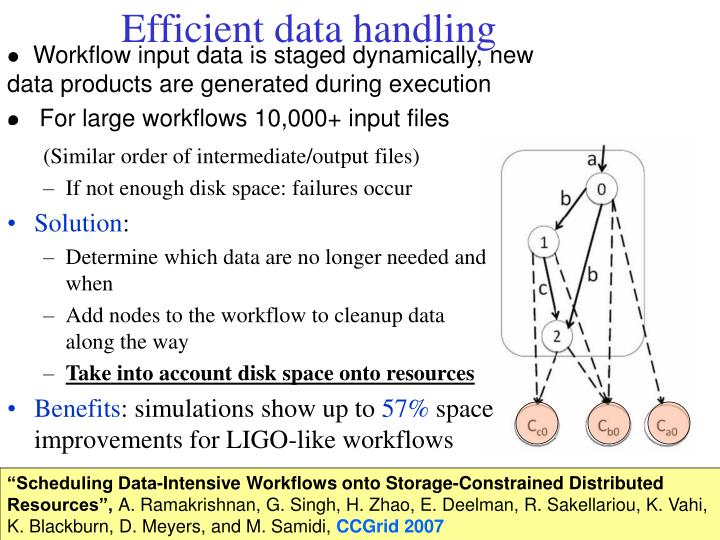 Efficient data handling