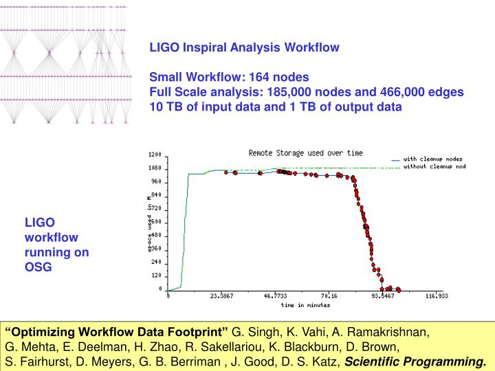 LIGO Inspiral Analysis Workflow