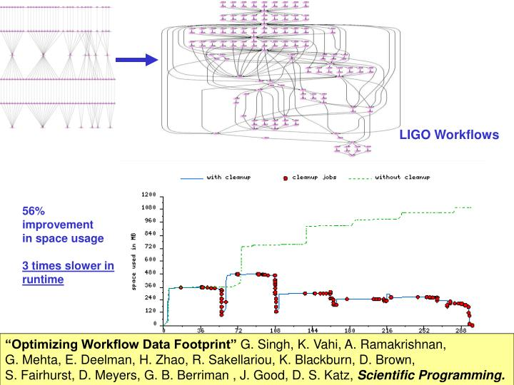 LIGO Workflows