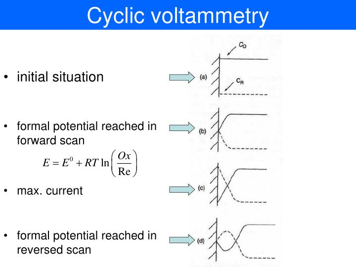 Cyclic voltammetry1