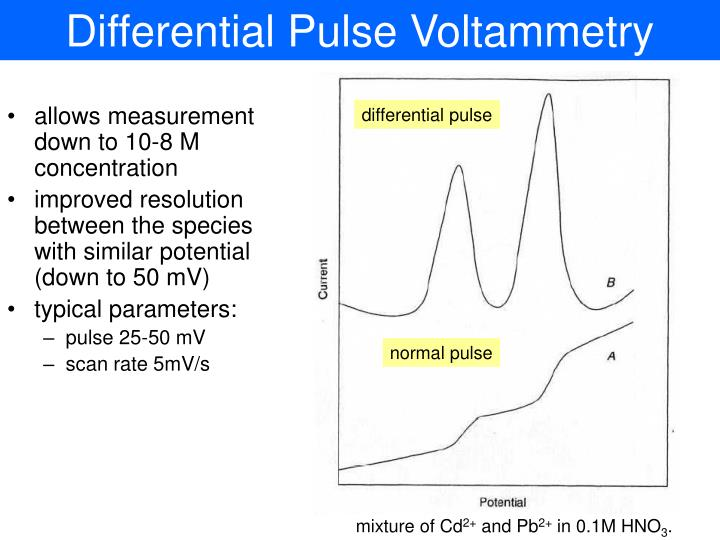 Differential Pulse Voltammetry