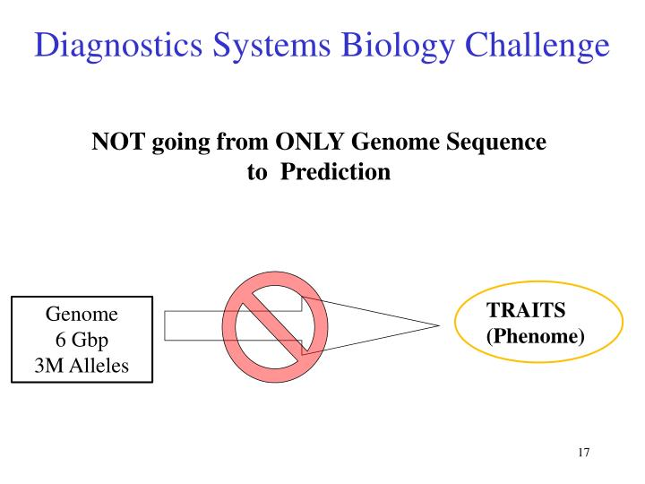 Diagnostics Systems Biology Challenge