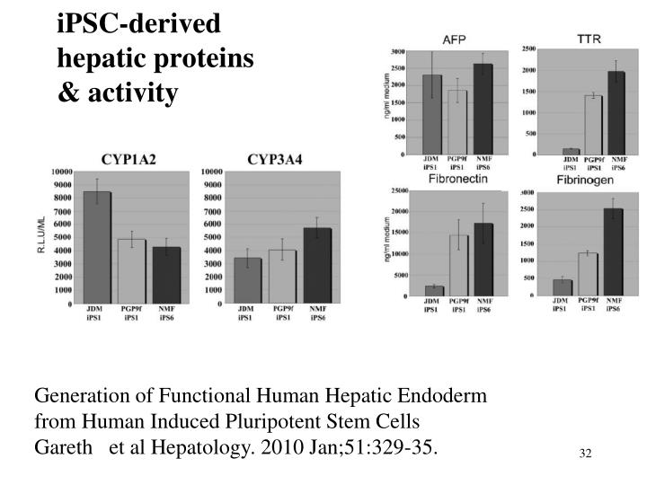 iPSC-derived hepatic proteins & activity