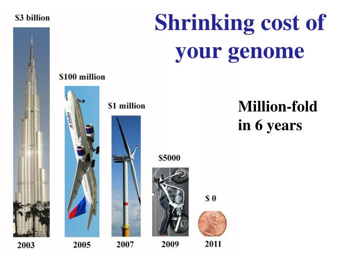 Shrinking cost of your genome