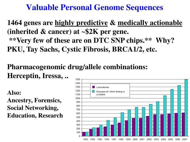 Valuable Personal Genome Sequences