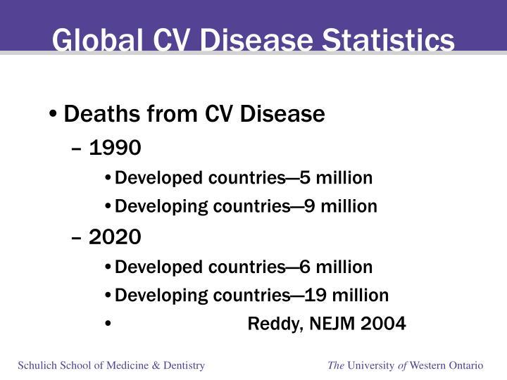 Global CV Disease Statistics