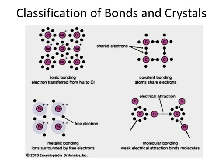 Classification of Bonds and Crystals