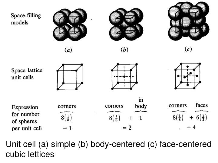 Unit cell (a) simple (b) body-centered (c) face-centered